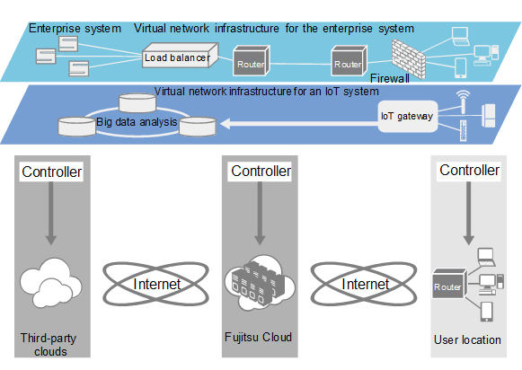 Figure 1: Virtual network infrastructure extending from devices to the cloud