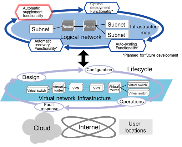 Figure 3: Summary of the IT infrastructure abstraction technology