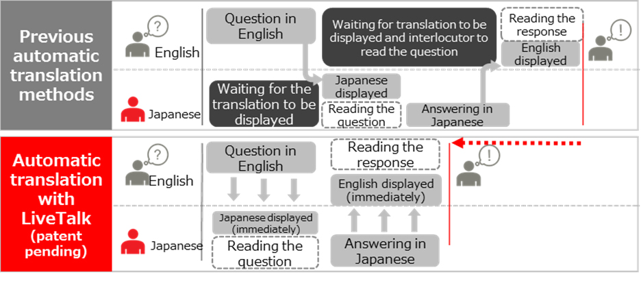 Figure 2: Comparison with previous methods of automatic translation
