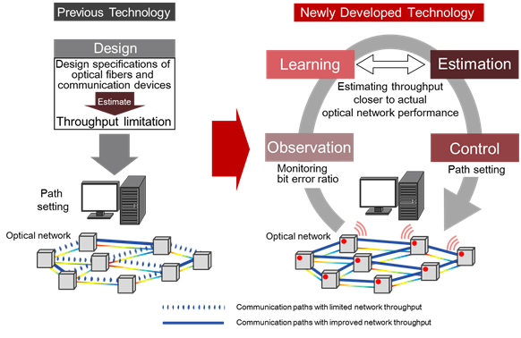 Figure 1: Overview of previous technology and the newly developed technology