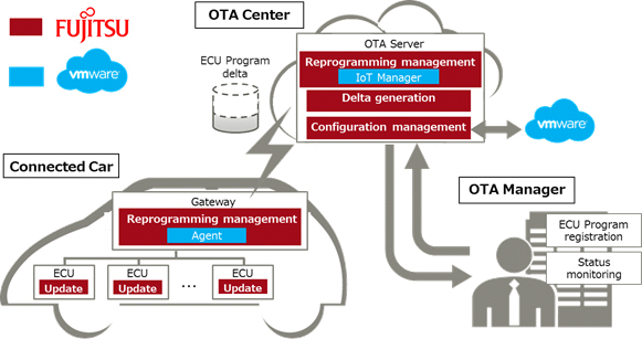 Figure: OTA Reprogramming Solution at a glance