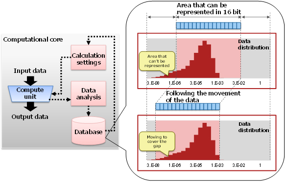Figure 2: Optimizing calculation settings using statistical information