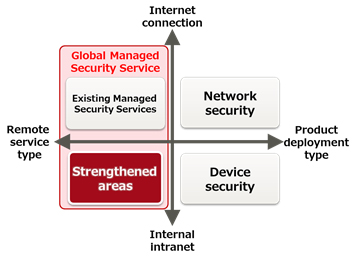 Figure 1: Strengthened areas of the Global Managed Security Service