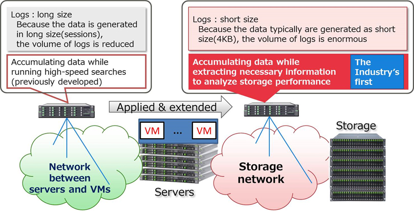 Figure 2. Technology to analyze storage performance degradation