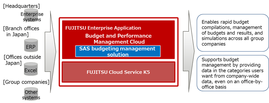 Figure: Overview of Budget and Performance Management Cloud