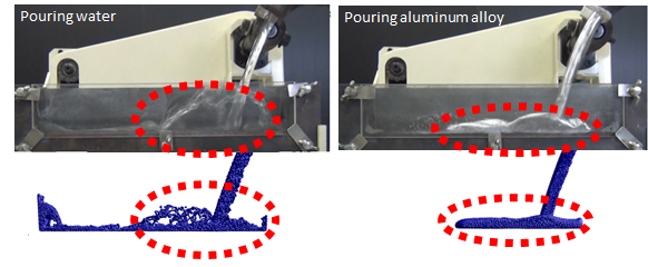 Figure: Trial of the simulation technology in comparison with a pouring experiment with Die Casting shot sleeves: The simulation (below) correctly replicates the differences in motion of water and aluminum alloy, observed in the experiment (above).