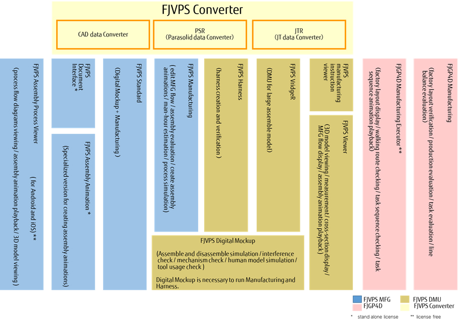 Figure 4: VPS product structure