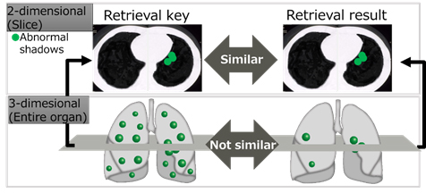 Figure 1: Existing retrievals for similar cases