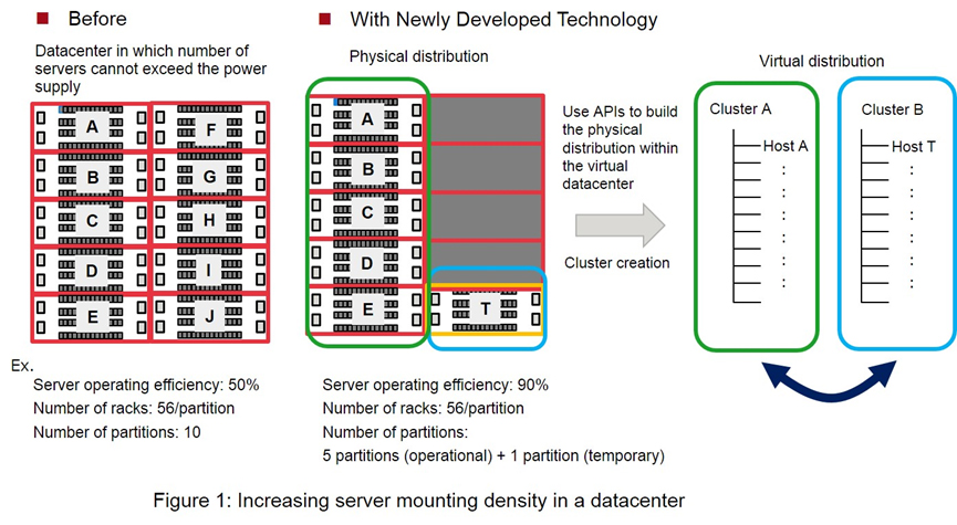 Figure 1: Increasing server mounting density in a datacenter