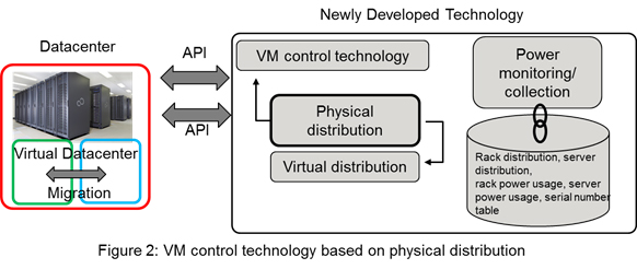 Figure 2: VM control technology based on physical distribution