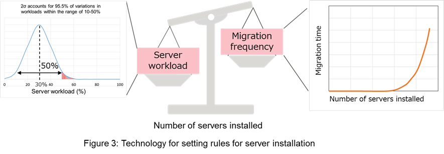 Figure 3: Technology for setting rules for server installation