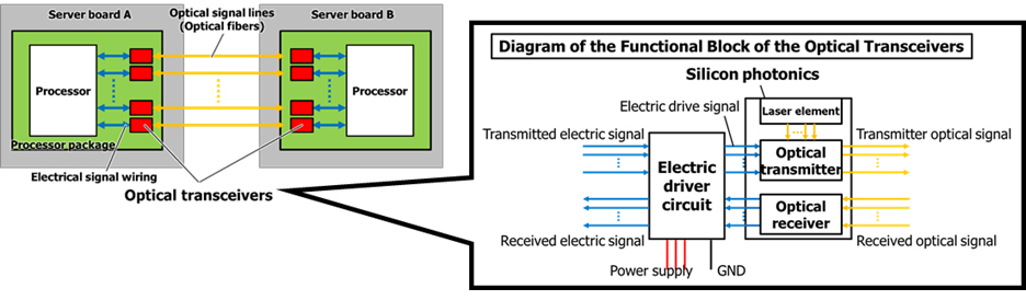 Figure 2: Structure of inter processor optical transceivers