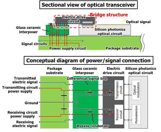 Figure 4: Equipped optical transmitter/ Circuit structure