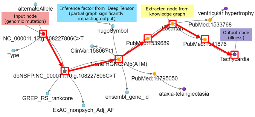 Fujitsu Fuses Deep Tensor with Knowledge Graph to Explain