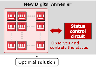 Fig. 2: New Digital Annealer featuring a status control circuit