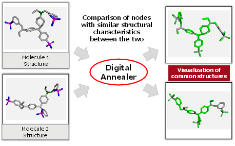 Fig. 3: Example application to a molecular similarity comparison problem of about 50 atoms