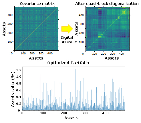 Fig. 4: Example application to a diversified portfolio distribution optimization problem of 500 brands