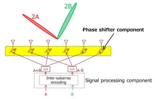 Figure 2: Functional block diagram of the wireless component of a base station for small cells