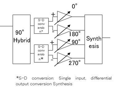 Figure 3: Previous phase shifter