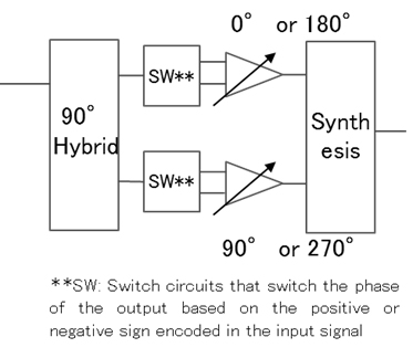 Figure 4: Newly developed phase shifter