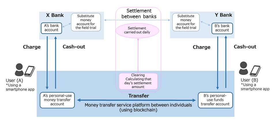 富士通與日本三大銀行進行區塊鏈資金轉移服務的試驗