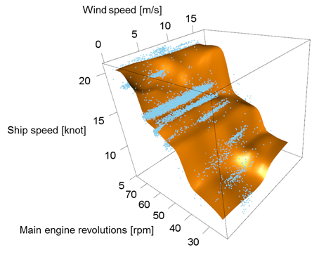 Figure 2: Example of a predicted ship speed against main engine rpm and wind speed applying high-dimensional statistical analysis technology