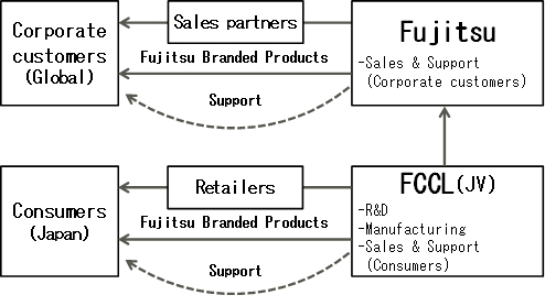 New Business structure of PC/ Tablet