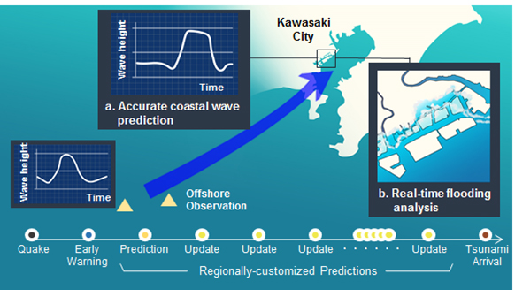 Figure 2: Regionally customized tsunami predictions
