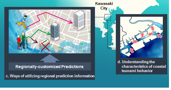 Figure 3: Regionally customized preemptive measures for tsunamis