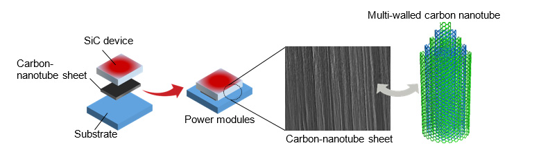 Figure 1: Schematic drawing of carbon nanotubes as heat-dissipation sheets.