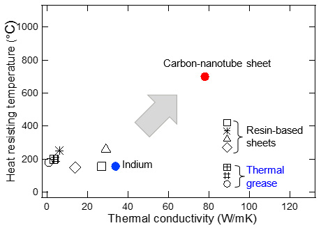 Figure 3: Graph of characteristics. For comparison, actual measured thermal conductivity of conventional thermal interface materials such as indium, resin-based sheets and thermal grease are shown.