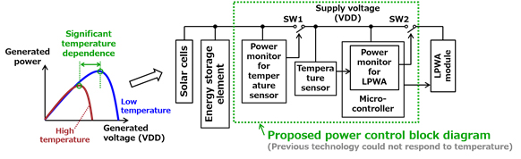 Figure 2: Circuit diagram for the newly developed sensor device