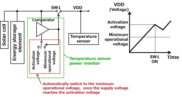 Figure 4: Power monitoring technology that can reliably activate the temperature sensor