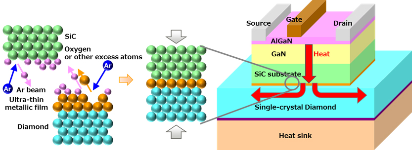 Figure 2: Structure of GaN-HEMT power amp with bonded diamond