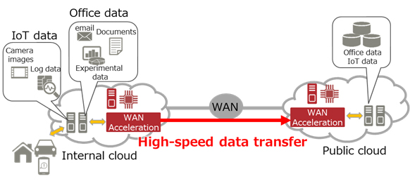 Figure 1 : Use of WAN acceleration technology in a cloud environment