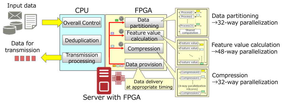 Figure 2 : Implementation of WAN acceleration processing using server equipped with FPGA