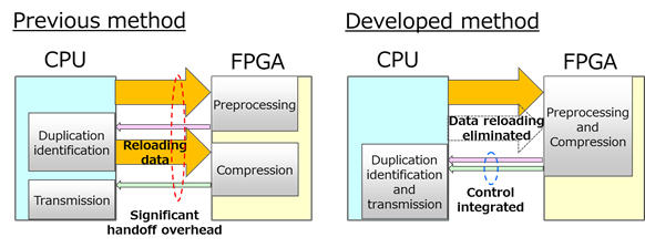 Figure 3 : Summary of the method for reducing overhead between CPU and FPGA