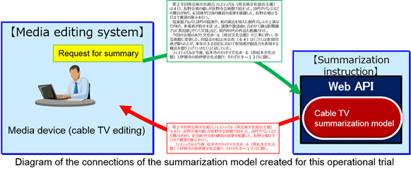 Diagram of the connections of the summarization model created for this operatinal trial