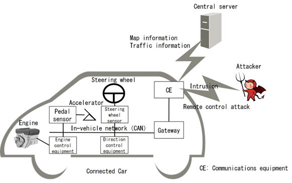 Fujitsu Defends In-Vehicle Networks with New Technology to Detect ...