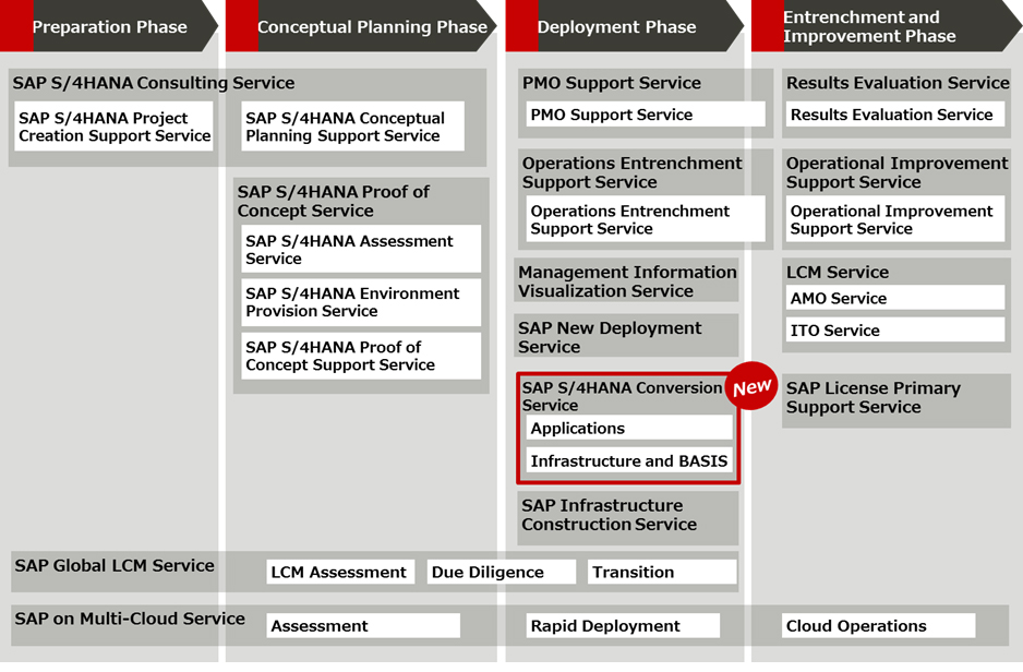Overview of Fujitsu's SAP Solutions