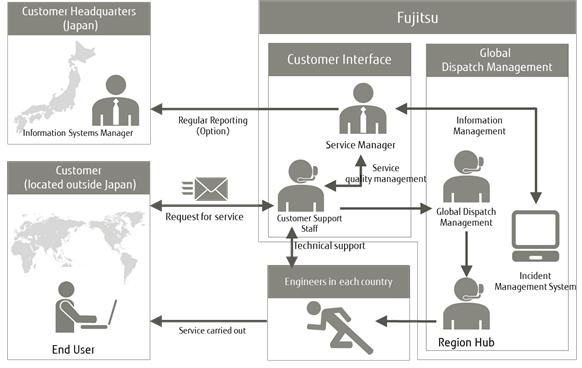 Service Outline