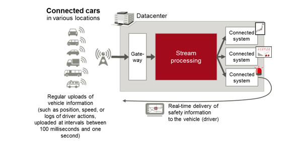 Figure 1: Real-time services via the collection, analysis, and utilization of data from connected cars