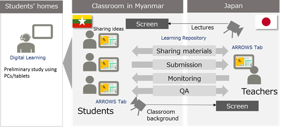 Figure: Diagram of the distance education system