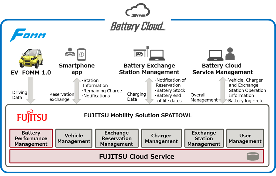 Router Block Diagram Furthermore Cisco Work Diagram Moreover Global