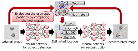 Figure 2: New network structure to evaluate the estimated positions by reconstructing the image