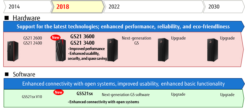 Fujitsu Mainframe medium-to-long-term roadmap