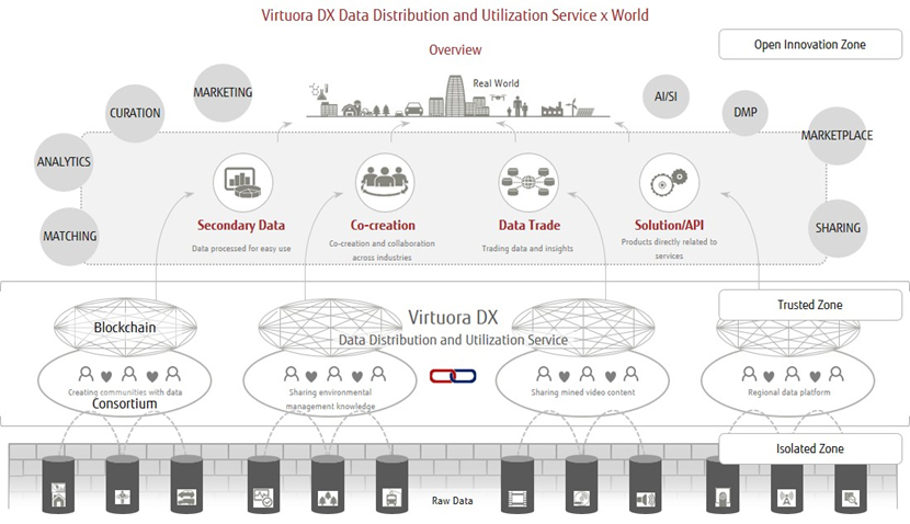 Figure: Fujitsu's proposed Data Distribution and Utilization overview