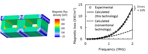 Figure 1: (Left) Simulation of the magnetic loss of an inductor (distribution of the density of magnetic flux within the magnetic material); (Right) Comparison of experimental and simulated results