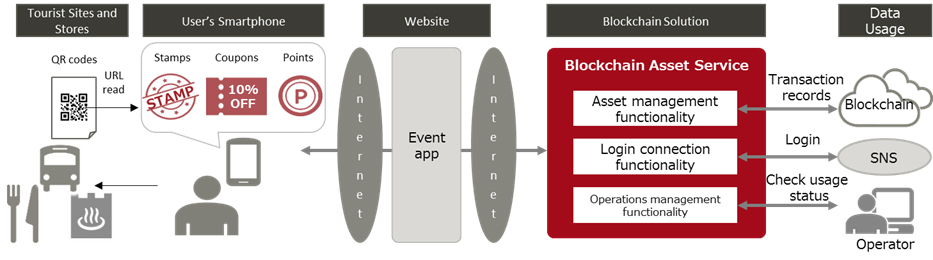 Figure 1: Diagram of Blockchain Asset Service