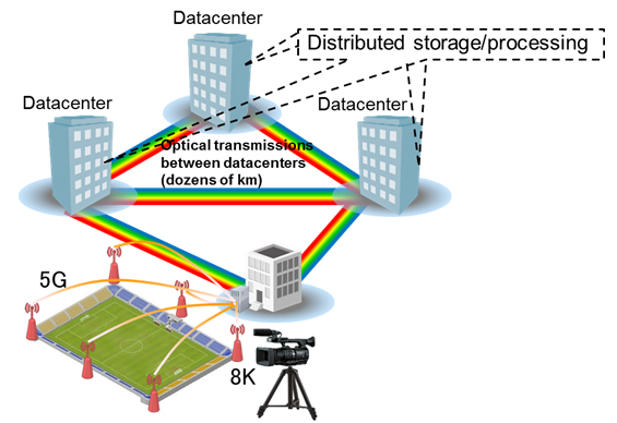 Figure 1: Diagram and example use of optical networks connecting datacenters